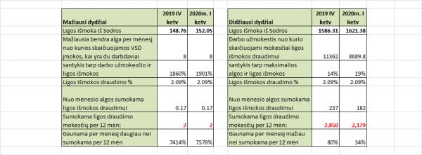 soc_ismokos_2019_2020